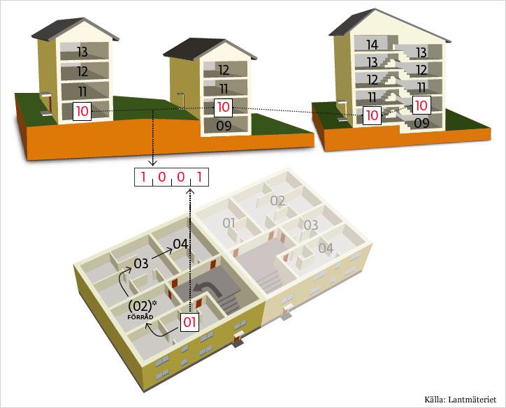 Bild som beskriver hur man räknar ut sitt lägenhetsnummer